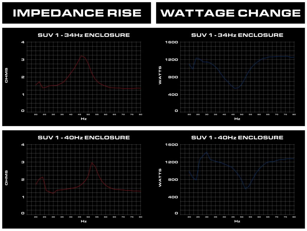 Graph for Impedance Rise