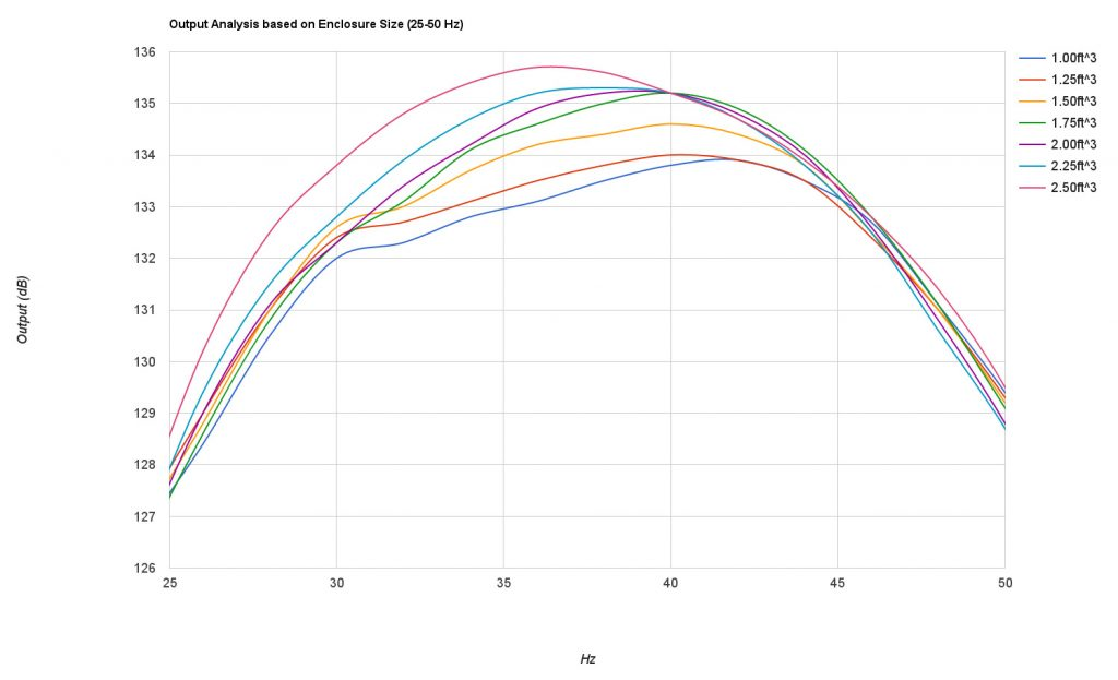 DDBox enclosure output enclosure size graph