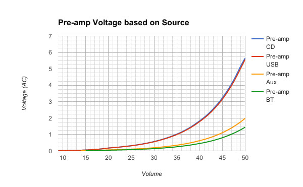 Pre-amp Voltage Based on Source - Chart