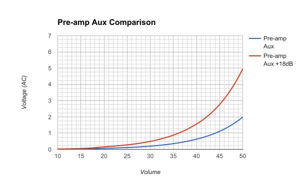Pre-amp Aux Comparison - Chart