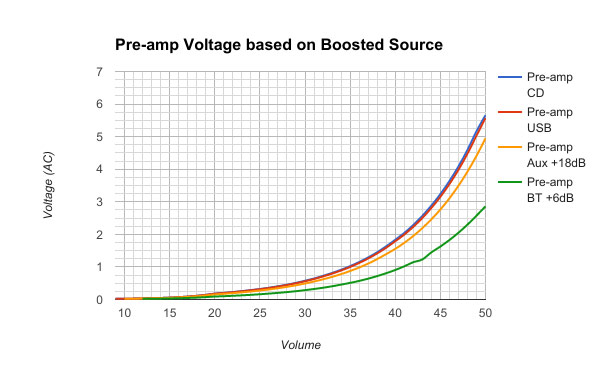Pre-Amp Voltage based on Boosted Source - Chart