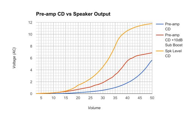 Pre-Amp CD vs Speaker Output