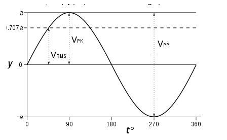Sin wave Voltage vs Time
