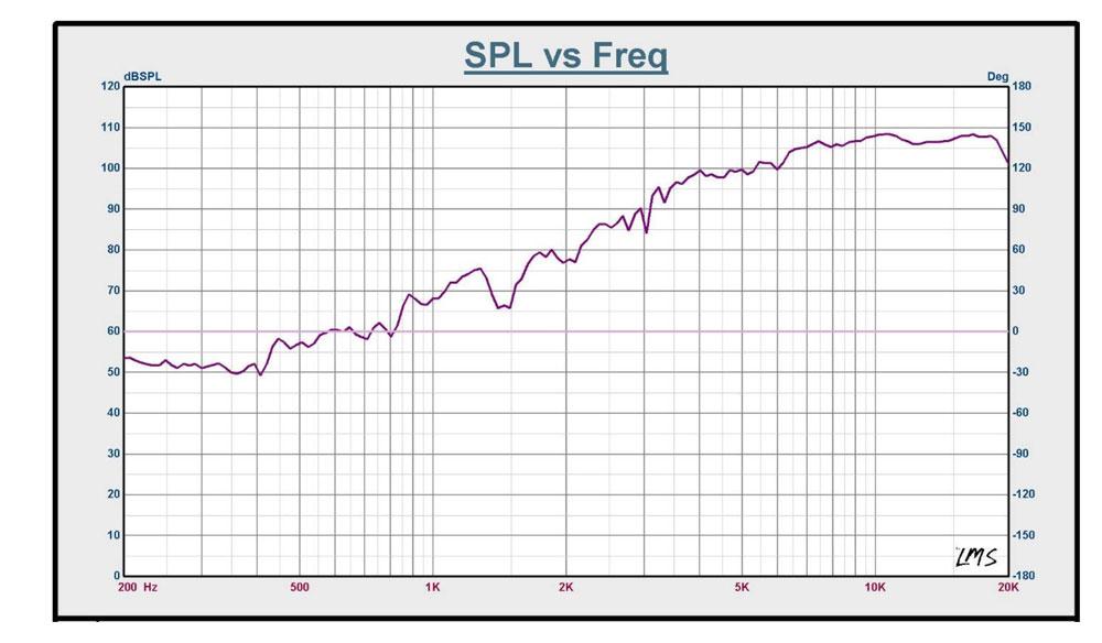 SPL vs Freq Chart