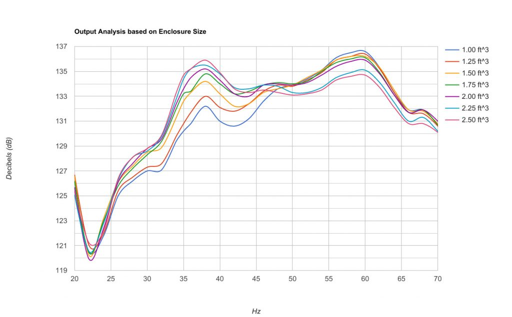 output analysis based on enclosure size - graph 1