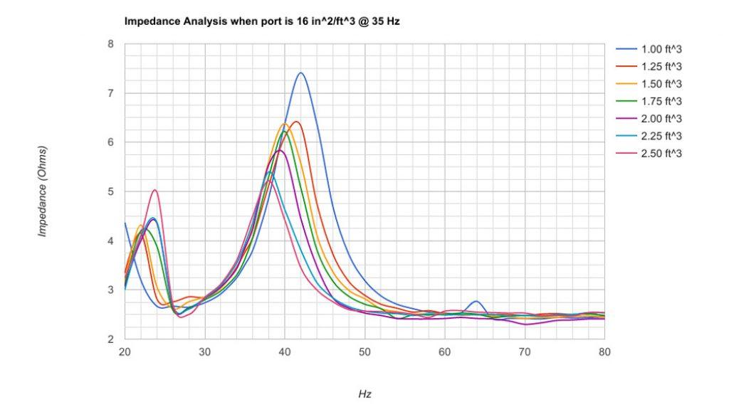tech talk Impedance Analysis chart