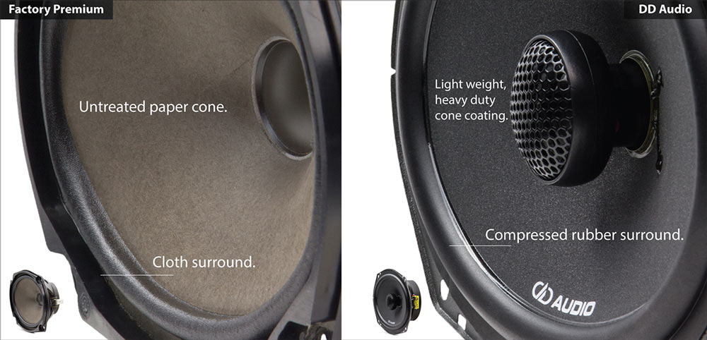 Side by side comparison of so called factor premium and DD Audio's OEM upgrade speakers