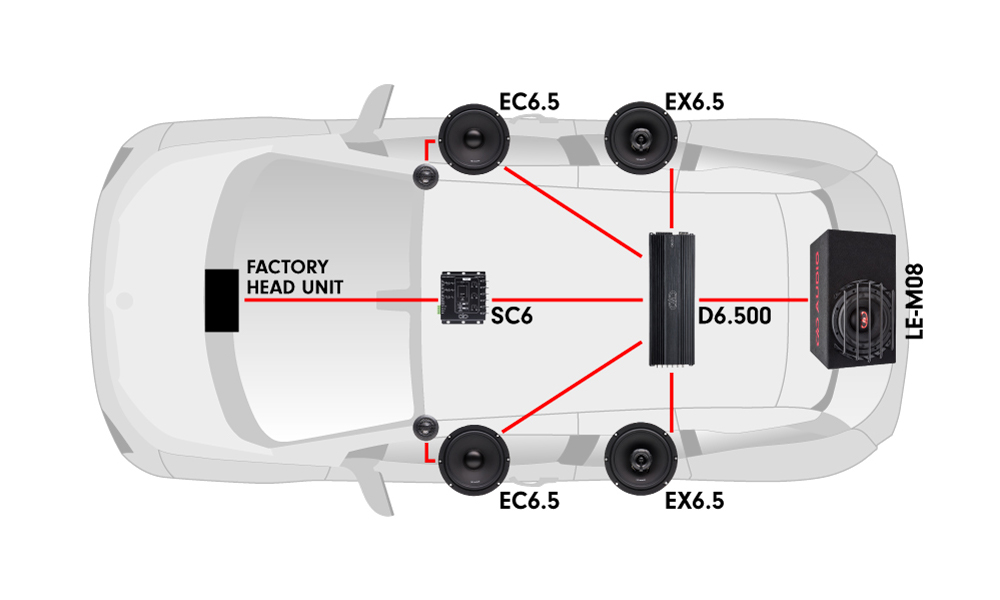Car diagram featuring D6.500 multi-channel amps, EX6.5 coaxials, EC6.5 component sets, SC6 signal converter and an LE-M08 loaded enclosure