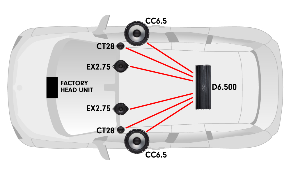 Car diagram with one D6.500 multi-channel amplifiers, two CC6.5 component sets, and two EX2.75 coaxial speakers