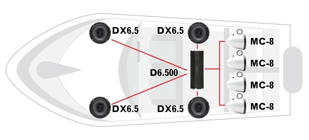Boat diagram featuring four DX6.5 coaxial speakers, one D6.500 multi-channel amplifier, and four MC-8 loaded marine cans.