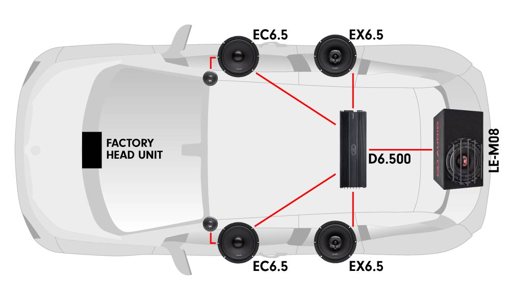 Car diagram featuring one D6.500 multi-channel amplifier, two EX6.5 coaxial speakers, two EC6.5 component speakers, and one LE-M08 loaded enclosure