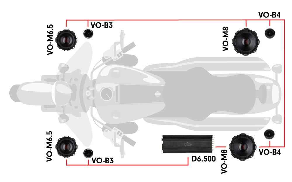 Motorcycle diagram featuring one d6.500 multi-channel amplifier, two VO-M8 midrange speakers, two VO-B4 tweeters, two VO-B3 tweeters, and two VO-M6.5 midrange speakers.