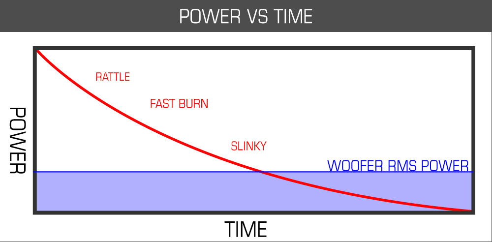 Burned Speaker Voice Coil Diagnosis - Voice coil power vs time graph